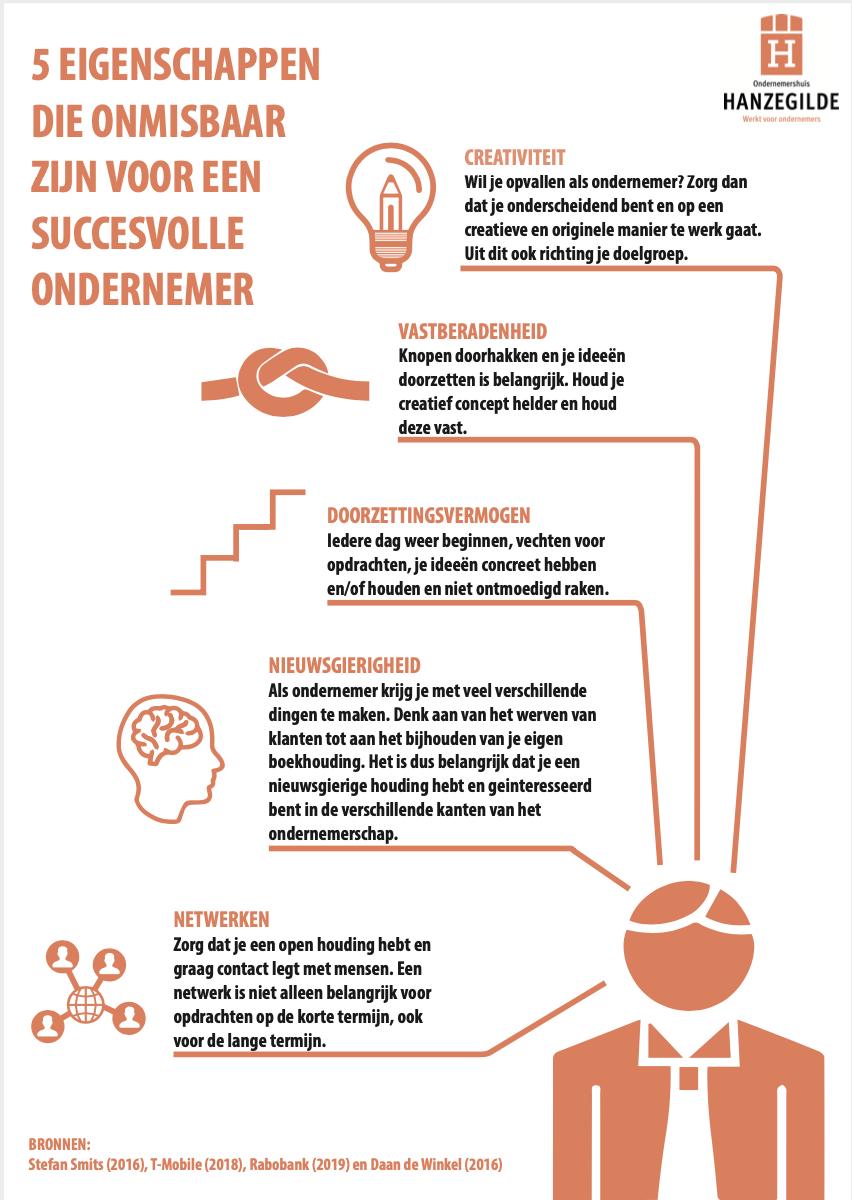 7 eigenschappen succesvol ondernemer